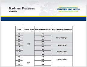 Pressure Tech: Maximum Pressures of Threads